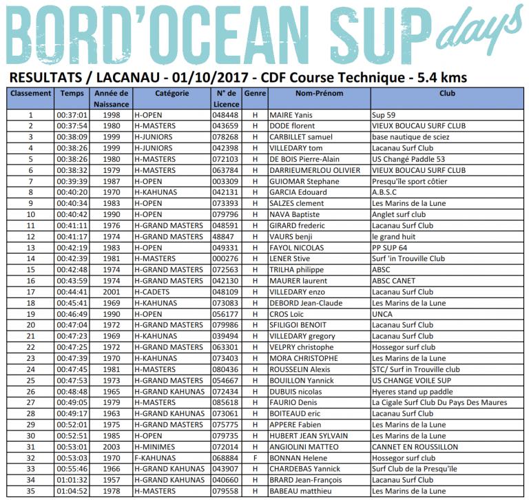 Résultats / Lacanau - CDF Course Technique BORD'Ocean SUPDAYS 2017