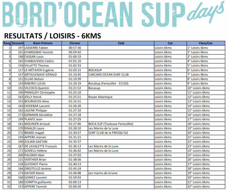 Résultats Loisirs - 6kms BORD'Ocean SUPDAYS 2017